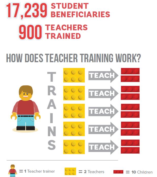 Teacher's infographic